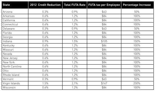 FUTA Chart_12.4